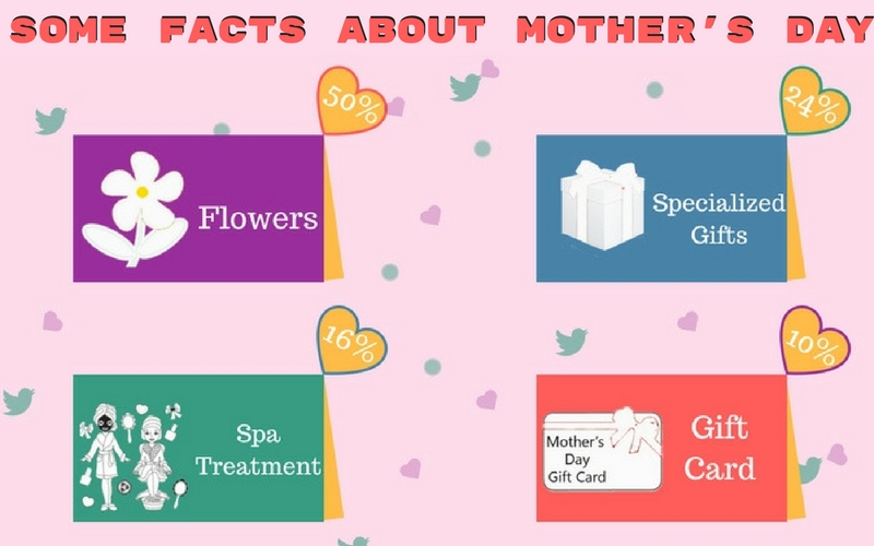 Some Facts by Numbers About Mothers Day