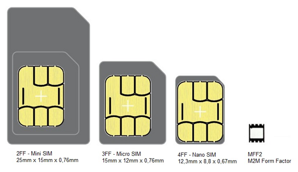 The evolution of the SIM card