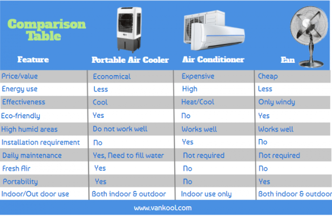 Difference between portable air coolers, fans and air conditioners