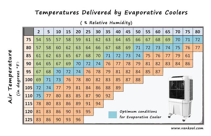 cooler temp