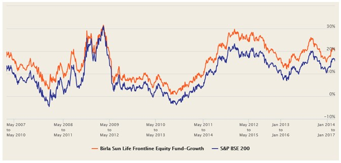 Aditya Birla Sun Life Balanced Advantage Fund