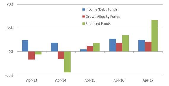 Balanced Advantage Mutual Funds