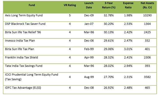 Best Balanced Mutual Funds for Better Dividends