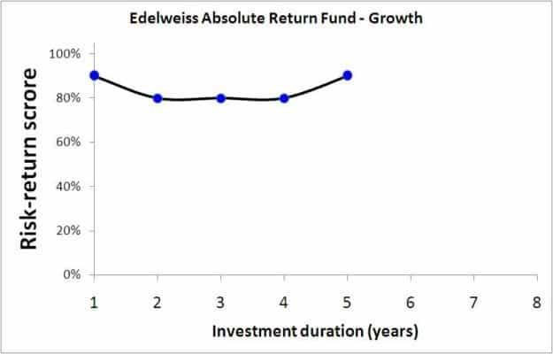 Edelweiss Balanced Advantage Fund