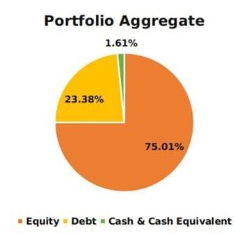 Tata Hybrid Equity Fund