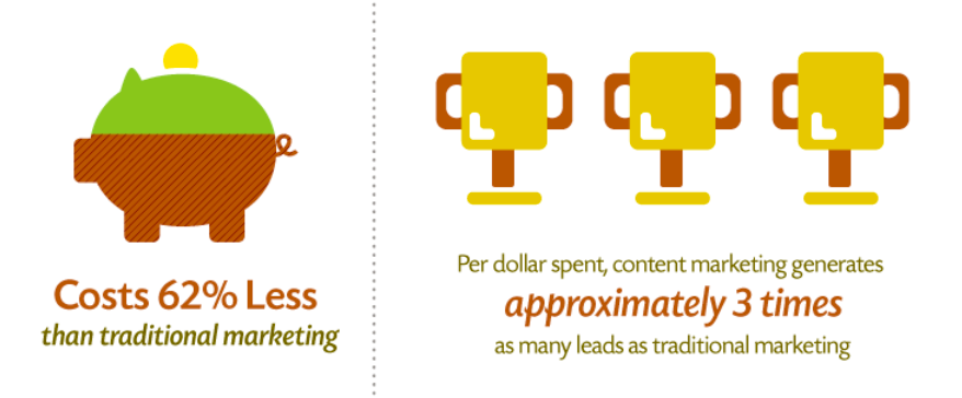 Content Marketing vs Traditional Stat