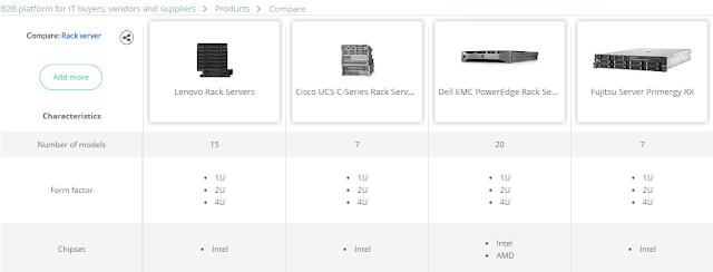 Rack Servers Price