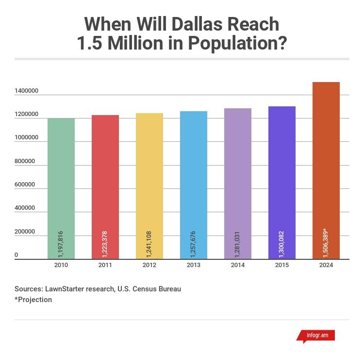 Dallas-Fort Worth population