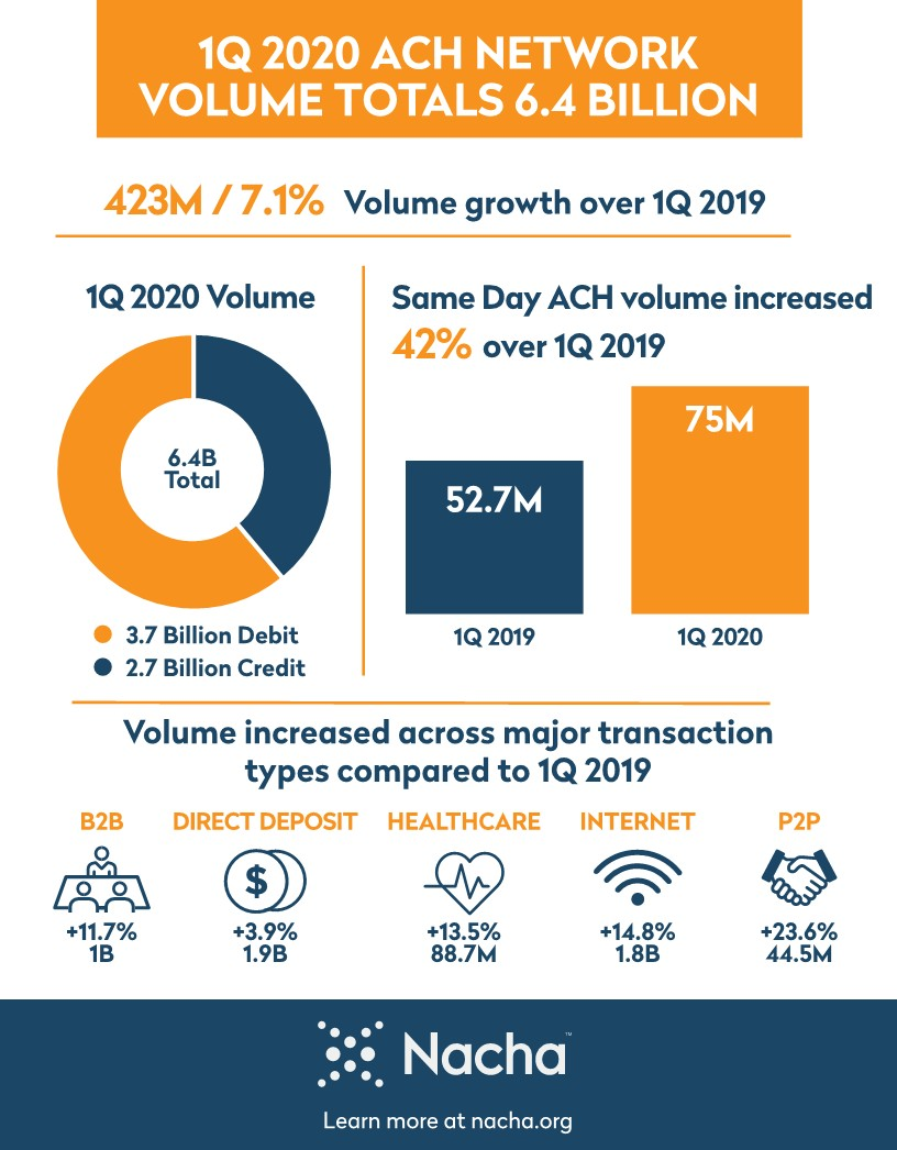 Q1 ACH Network Infographic 2020_1