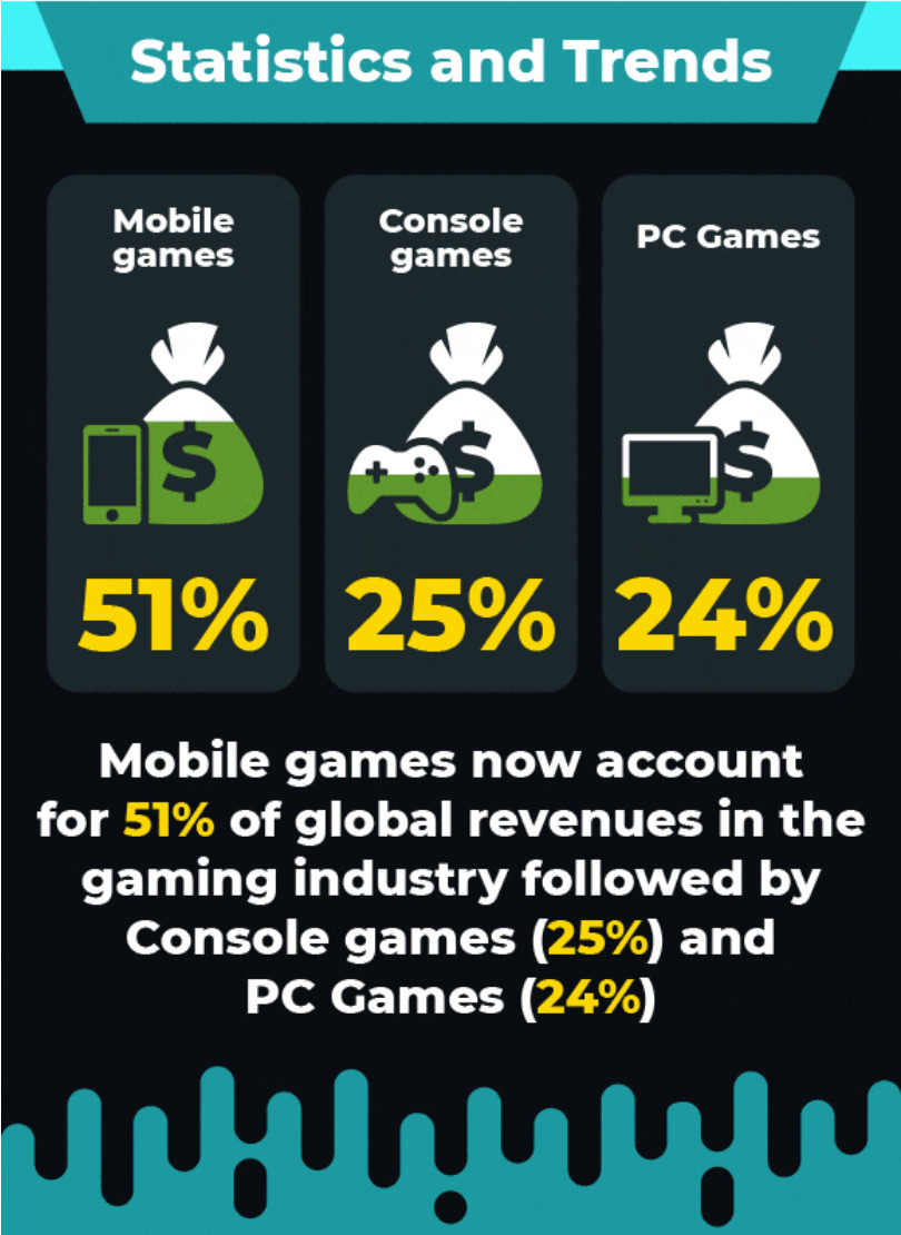 Gaming Industry data