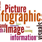7 Factors Info-Graphics Will Be Essential To Your Business