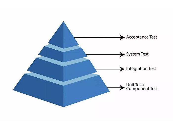 Testing & Integration
