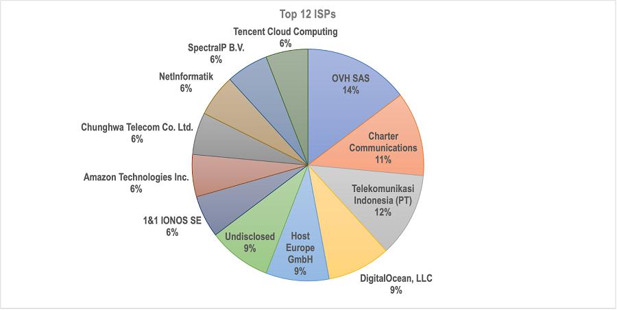12 ISPs