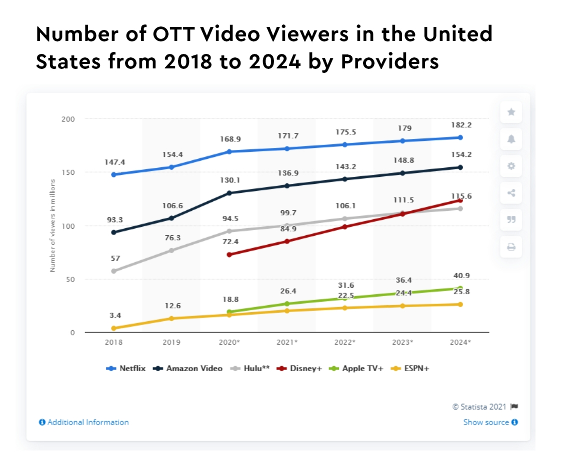 Number of OTT Video Viewers in the United States from 2018 to 2024 by Providers