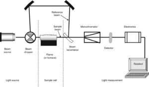 Right Atomic Spectroscopic System