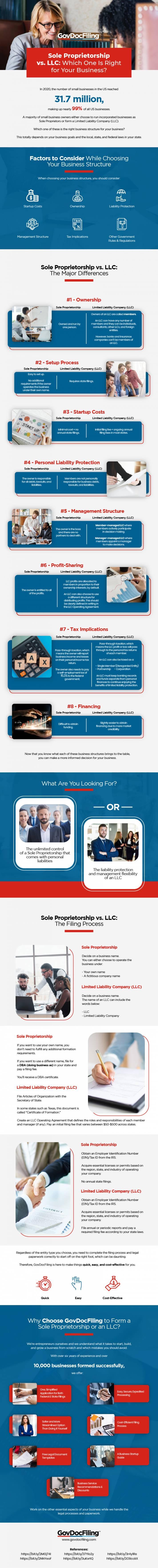 Sole Proprietorship vs LLC Infographic